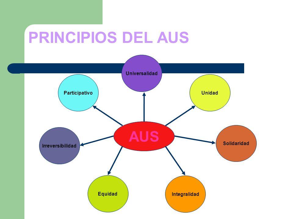 PRINCIPIOS DEL AUS AUS Solidaridad Universalidad Integralidad Equidad Unidad Participativo Irreversibilidad