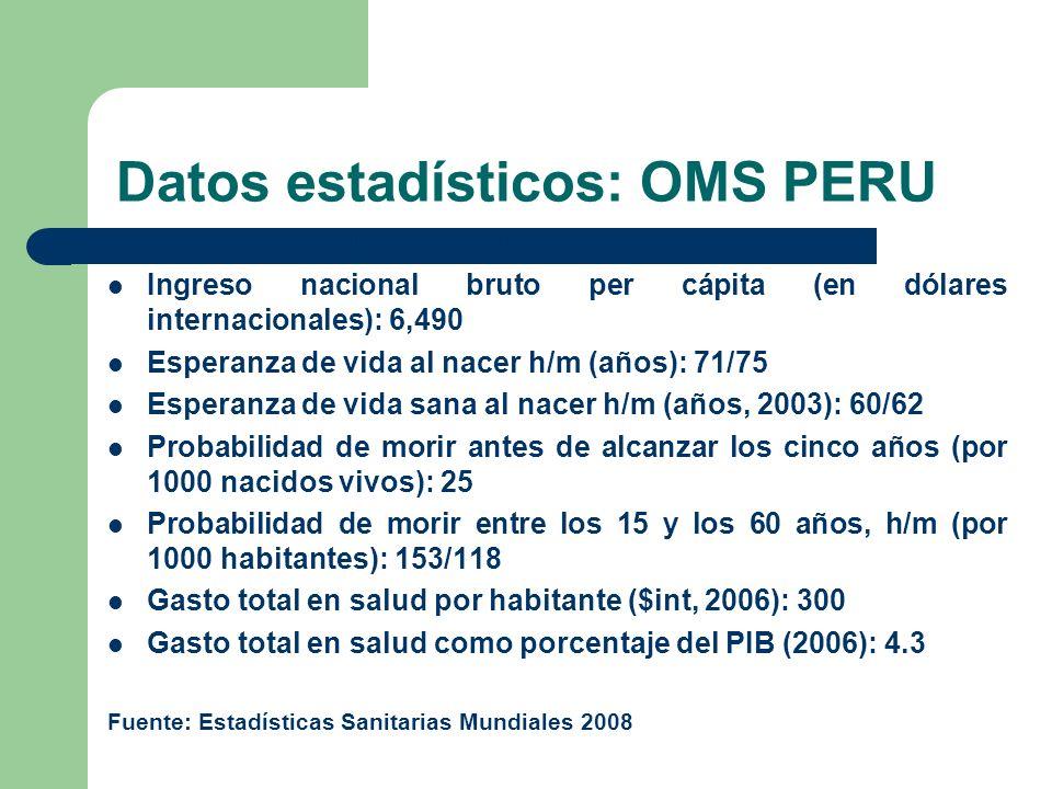 Datos estadísticos: OMS PERU Población total: 27,589,000 Ingreso nacional bruto per cápita (en dólares internacionales): 6,490 Esperanza de vida al nacer h/m (años): 71/75 Esperanza de vida sana al nacer h/m (años, 2003): 60/62 Probabilidad de morir antes de alcanzar los cinco años (por 1000 nacidos vivos): 25 Probabilidad de morir entre los 15 y los 60 años, h/m (por 1000 habitantes): 153/118 Gasto total en salud por habitante ($int, 2006): 300 Gasto total en salud como porcentaje del PIB (2006): 4.3 Fuente: Estadísticas Sanitarias Mundiales 2008