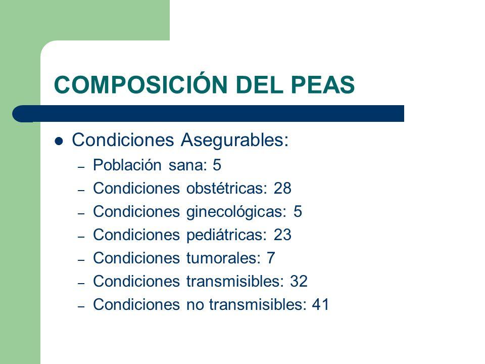 COMPOSICIÓN DEL PEAS Condiciones Asegurables: – Población sana: 5 – Condiciones obstétricas: 28 – Condiciones ginecológicas: 5 – Condiciones pediátricas: 23 – Condiciones tumorales: 7 – Condiciones transmisibles: 32 – Condiciones no transmisibles: 41