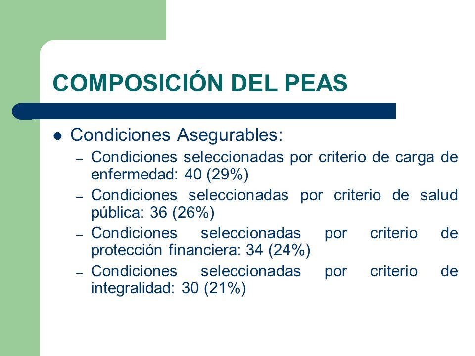 COMPOSICIÓN DEL PEAS Condiciones Asegurables: – Condiciones seleccionadas por criterio de carga de enfermedad: 40 (29%) – Condiciones seleccionadas por criterio de salud pública: 36 (26%) – Condiciones seleccionadas por criterio de protección financiera: 34 (24%) – Condiciones seleccionadas por criterio de integralidad: 30 (21%)