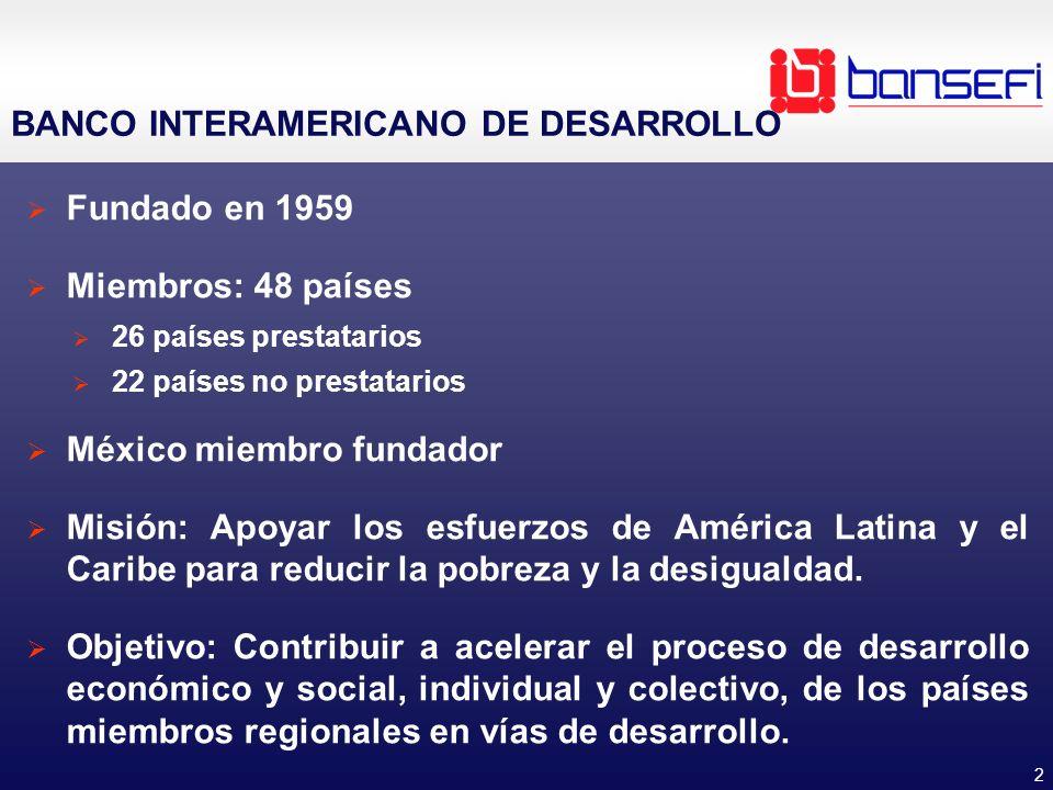 2 BANCO INTERAMERICANO DE DESARROLLO Fundado en 1959 Miembros: 48 países 26 países prestatarios 22 países no prestatarios México miembro fundador Misión: Apoyar los esfuerzos de América Latina y el Caribe para reducir la pobreza y la desigualdad.