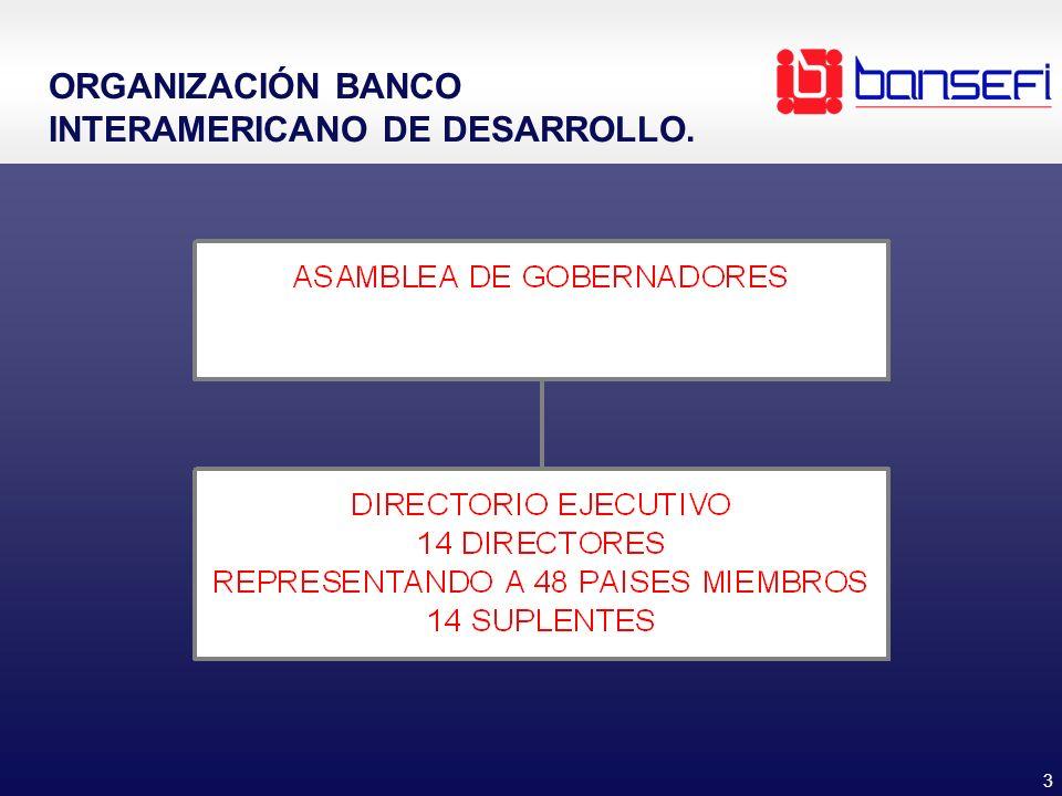 3 ORGANIZACIÓN BANCO INTERAMERICANO DE DESARROLLO.