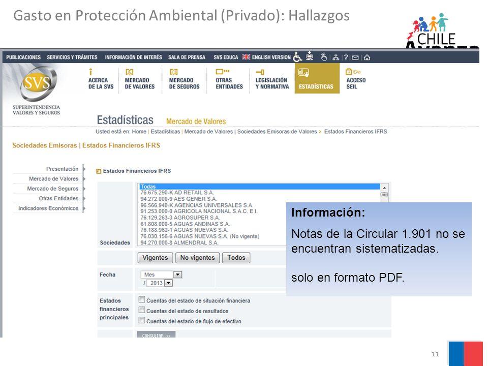 11 Información: Notas de la Circular 1.901 no se encuentran sistematizadas. solo en formato PDF. Gasto en Protección Ambiental (Privado): Hallazgos