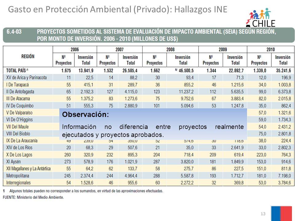 13 Observación: Información no diferencia entre proyectos realmente ejecutados y proyectos aprobados. Gasto en Protección Ambiental (Privado): Hallazg