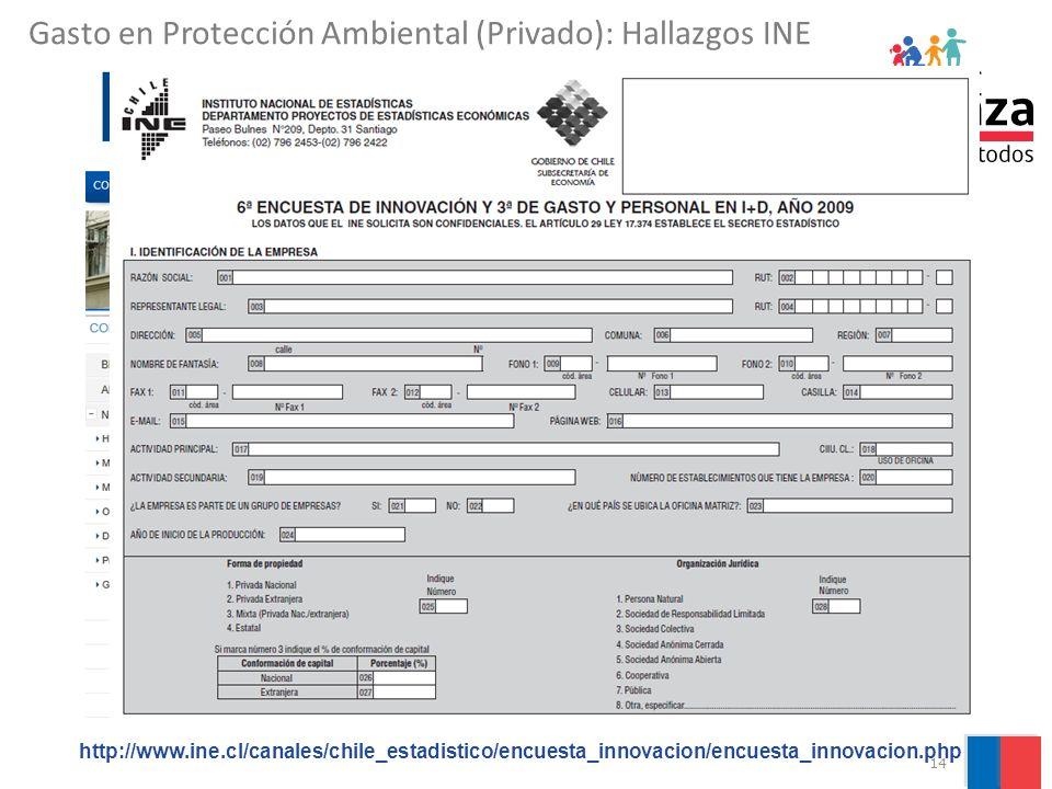 14 http://www.ine.cl/canales/chile_estadistico/encuesta_innovacion/encuesta_innovacion.php Gasto en Protección Ambiental (Privado): Hallazgos INE