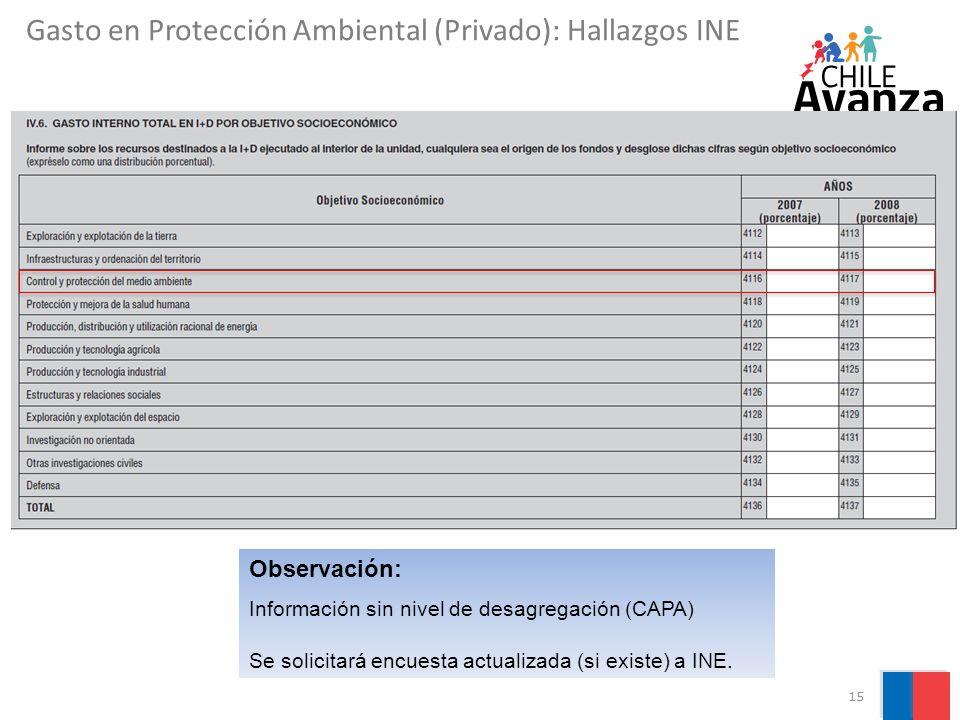 15 Observación: Información sin nivel de desagregación (CAPA) Se solicitará encuesta actualizada (si existe) a INE. Gasto en Protección Ambiental (Pri