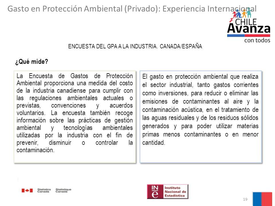 19 ¿Qué mide? ENCUESTA DEL GPA A LA INDUSTRIA. CANADA/ESPAÑA Gasto en Protección Ambiental (Privado): Experiencia Internacional