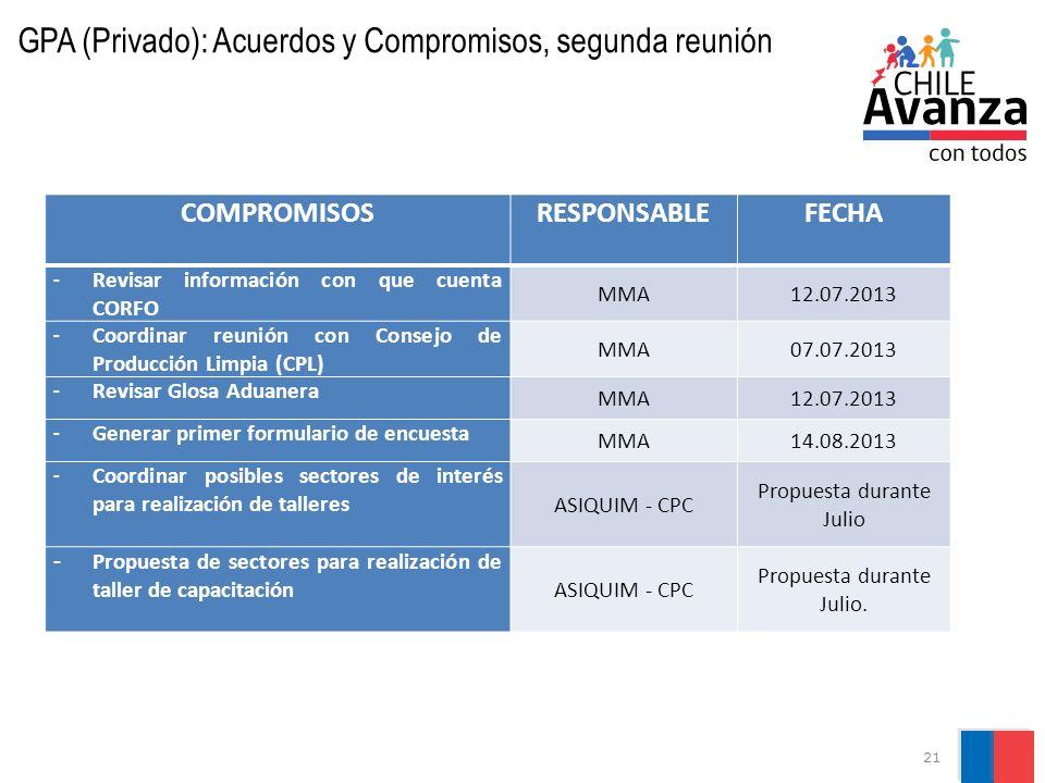 21 GPA (Privado): Acuerdos y Compromisos, segunda reunión COMPROMISOSRESPONSABLEFECHA - Revisar información con que cuenta CORFO MMA12.07.2013 - Coord
