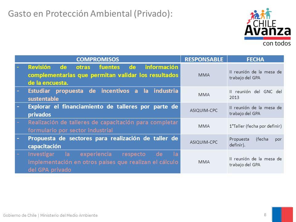 Gobierno de Chile | Ministerio del Medio Ambiente 8 Gasto en Protección Ambiental (Privado): COMPROMISOSRESPONSABLEFECHA - Revisión de otras fuentes de información complementarias que permitan validar los resultados de la encuesta.