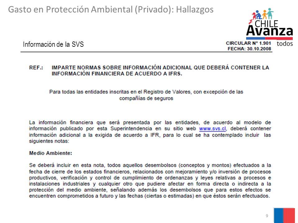9 Gasto en Protección Ambiental (Privado): Hallazgos Información de la SVS
