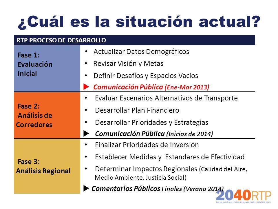 ¿Cuál es la situación actual? RTP PROCESO DE DESARROLLO Fase 1: Evaluación Inicial Actualizar Datos Demográficos Revisar Visión y Metas Definir Desafí
