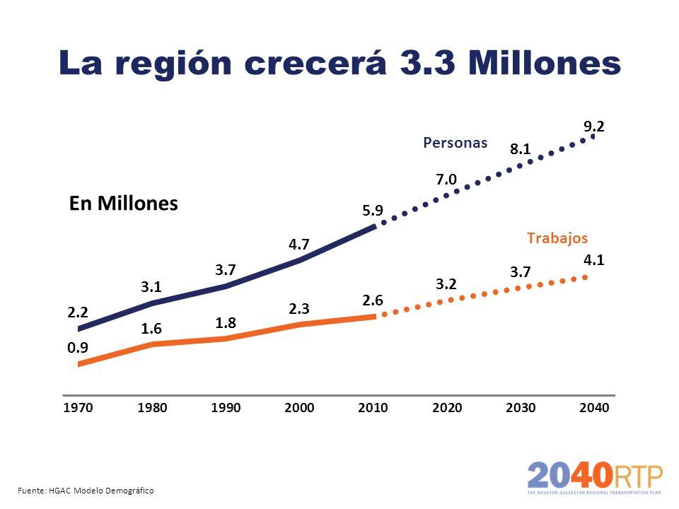 La región crecerá 3.3 Millones Fuente: HGAC Modelo Demográfico En Millones