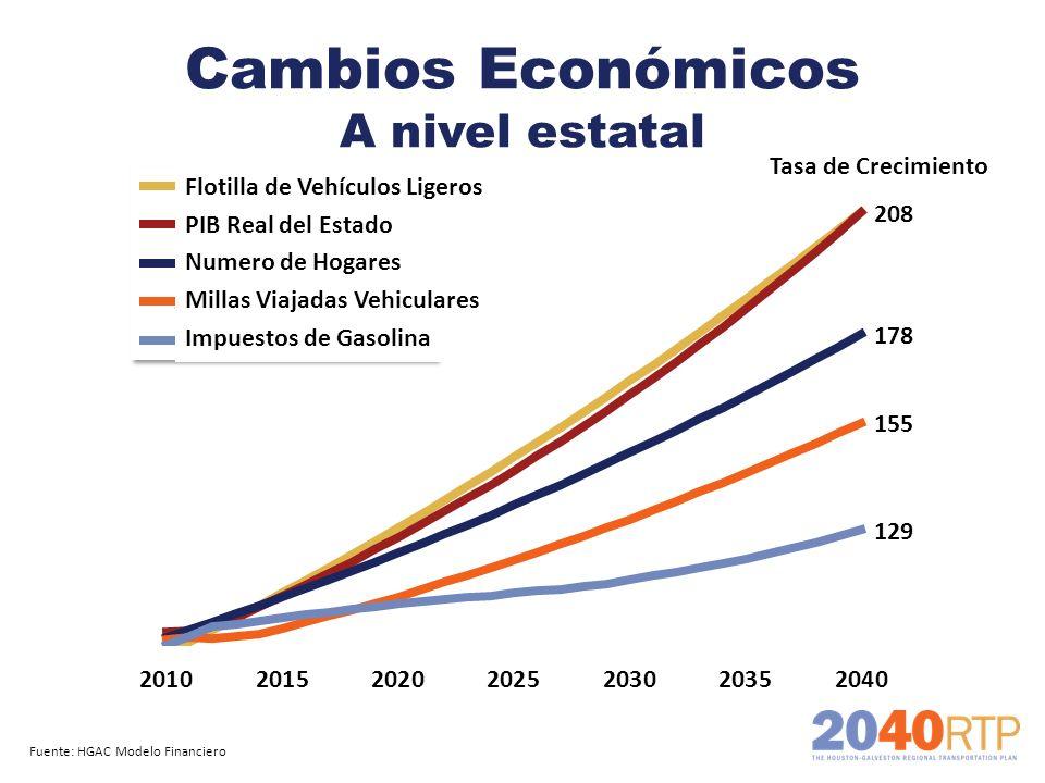 Cambios Económicos A nivel estatal Fuente: HGAC Modelo Financiero Tasa de Crecimiento Flotilla de Vehículos Ligeros PIB Real del Estado Numero de Hoga