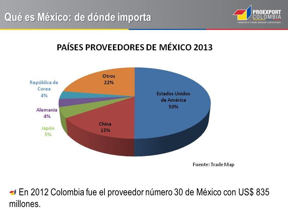 Qué es México: de dónde importa En 2012 Colombia fue el proveedor número 30 de México con US$ 835 millones.
