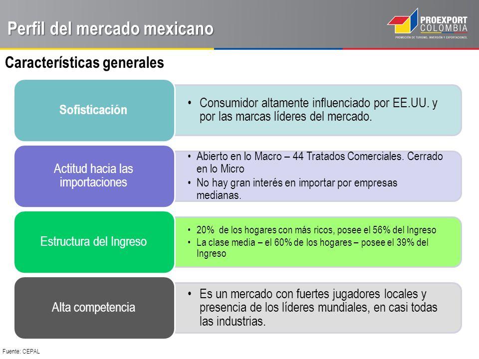 Perfil del mercado mexicano Características generales Consumidor altamente influenciado por EE.UU.