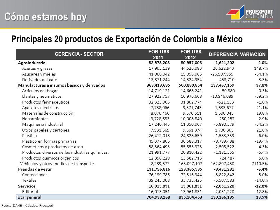 Principales 20 productos de Exportación de Colombia a México Cómo estamos hoy Fuente: DANE – Cálculos: Proexport GERENCIA - SECTOR FOB US$ 2011 FOB US$ 2012 DIFERENCIAVARIACION Agroindustria 82,578,208 80,957,006 -1,621,202-2.0% Aceites y grasas 17,903,139 44,526,083 26,622,943148.7% Azucares y mieles 41,966,042 15,058,086 -26,907,955-64.1% Derivados del cafe 13,871,244 14,324,954 453,7103.3% Manufacturas e insumos basicos y derivados 363,413,695 500,880,854 137,467,15937.8% Articulos del hogar 14,719,121 14,668,241 -50,880-0.3% Llantas y neumaticos 27,922,757 16,976,668 -10,946,089-39.2% Productos farmaceuticos 32,323,906 31,802,774 -521,133-1.6% Aparatos electricos 7,738,066 9,371,743 1,633,67721.1% Materiales de construcción 8,076,466 9,676,511 1,600,04519.8% Herramientas 9,728,683 10,008,840 280,1572.9% Maquinaria industrial 17,240,445 11,350,067 -5,890,379-34.2% Otros papeles y cartones 7,931,569 9,661,874 1,730,30521.8% Plastico 26,412,018 24,828,659 -1,583,359-6.0% Plastico en formas primarias 45,377,806 36,588,317 -8,789,488-19.4% Cosmeticos y productos de aseo 58,364,495 55,855,973 -2,508,522-4.3% Productos diversos de las industrias quimicas.