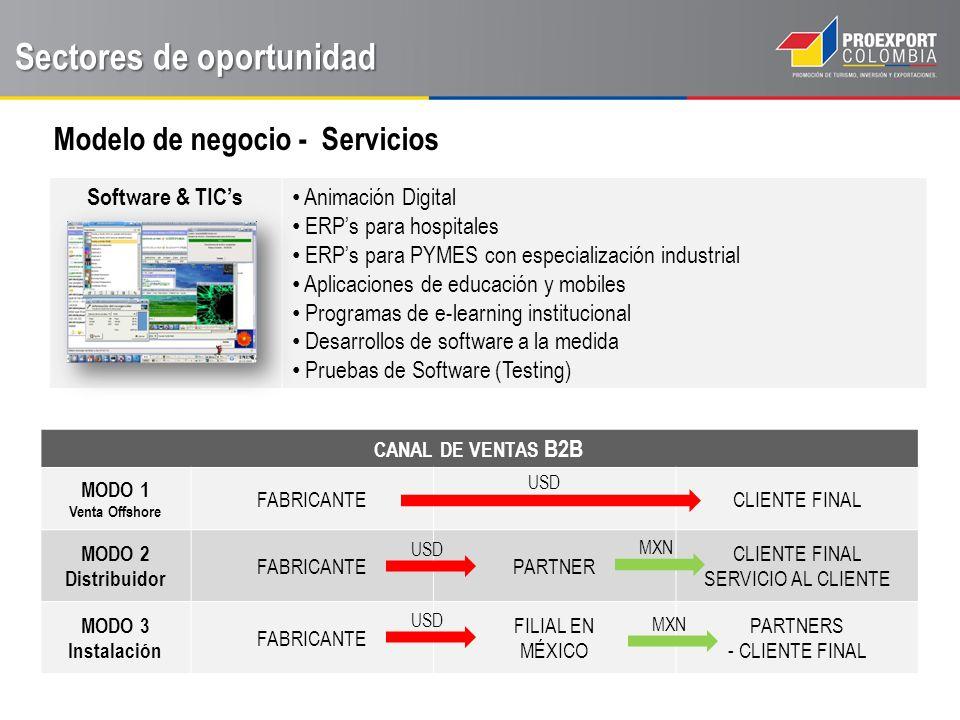 Sectores de oportunidad Software & TICs Animación Digital ERPs para hospitales ERPs para PYMES con especialización industrial Aplicaciones de educación y mobiles Programas de e-learning institucional Desarrollos de software a la medida Pruebas de Software (Testing) Modelo de negocio - Servicios CANAL DE VENTAS B2B MODO 1 Venta Offshore FABRICANTECLIENTE FINAL MODO 2 Distribuidor FABRICANTEPARTNER CLIENTE FINAL SERVICIO AL CLIENTE MODO 3 Instalación FABRICANTE FILIAL EN MÉXICO PARTNERS - CLIENTE FINAL USD MXN USD MXN