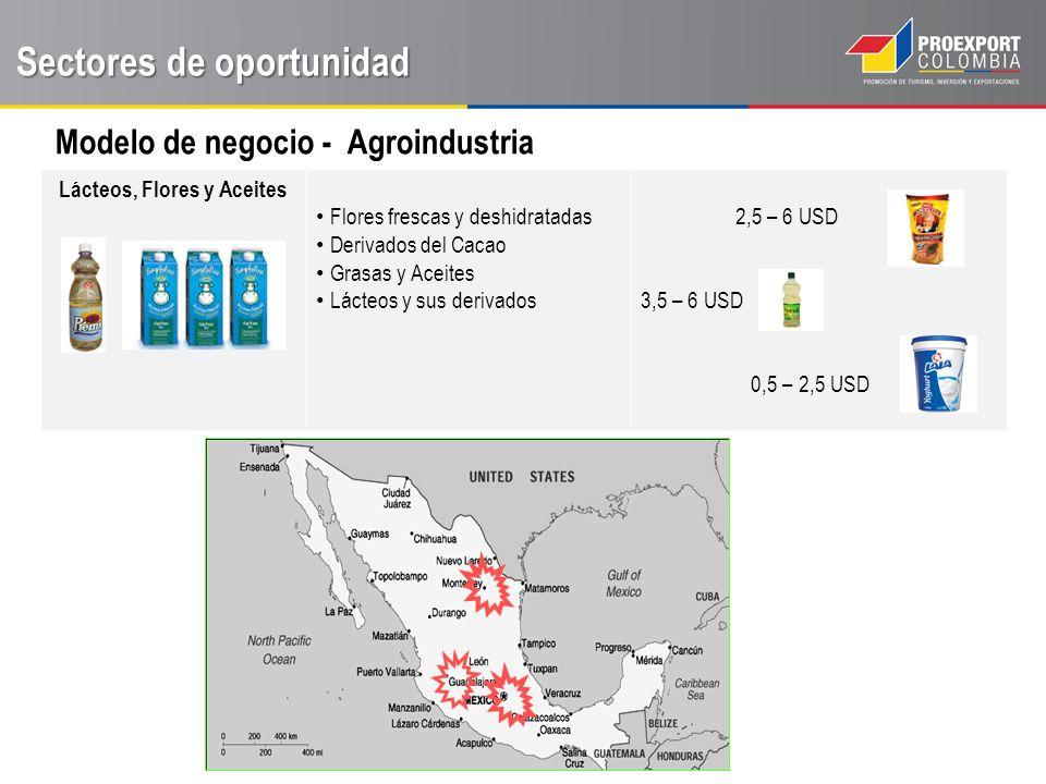 Sectores de oportunidad Modelo de negocio - Agroindustria Lácteos, Flores y Aceites Flores frescas y deshidratadas Derivados del Cacao Grasas y Aceites Lácteos y sus derivados 2,5 – 6 USD 3,5 – 6 USD 0,5 – 2,5 USD
