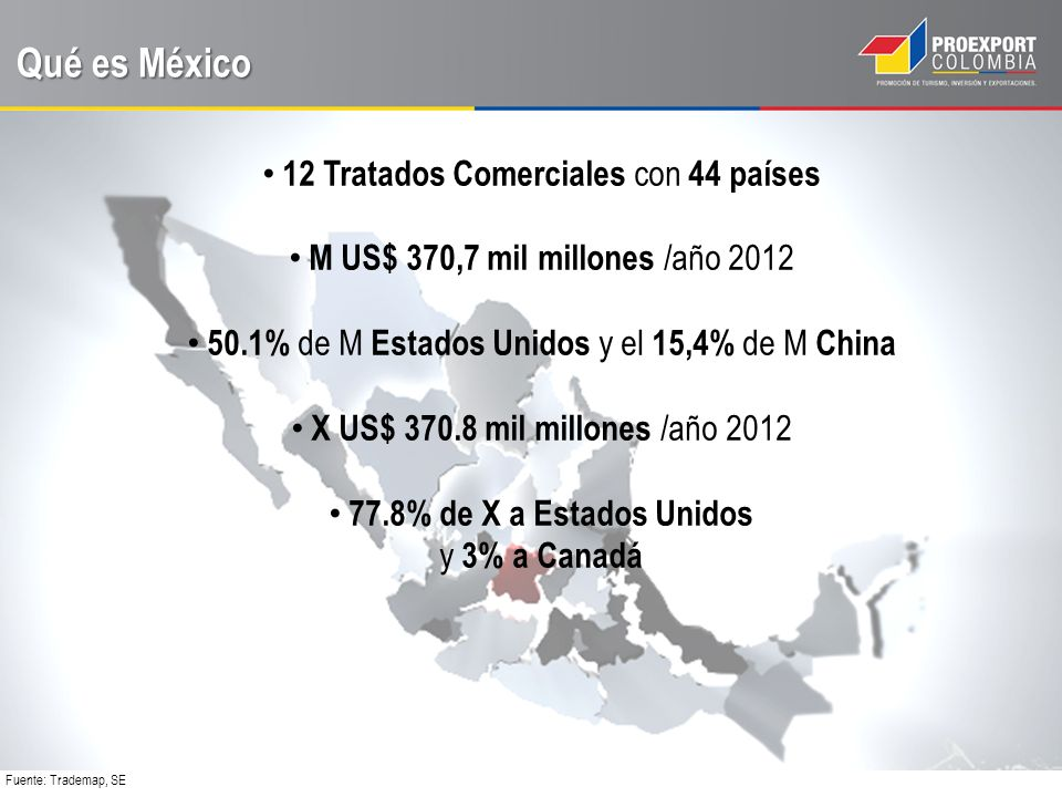 Qué es México 12 Tratados Comerciales con 44 países M US$ 370,7 mil millones /año 2012 50.1% de M Estados Unidos y el 15,4% de M China X US$ 370.8 mil millones /año 2012 77.8% de X a Estados Unidos y 3% a Canadá Fuente: Trademap, SE