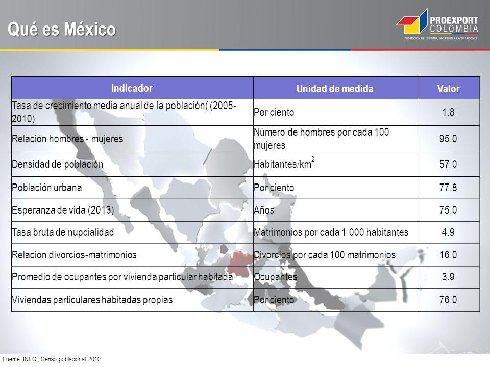 Qué es México Fuente: INEGI, Censo poblacional 2010 IndicadorUnidad de medidaValor Tasa de crecimiento media anual de la población( (2005- 2010) Por ciento1.8 Relación hombres - mujeres Número de hombres por cada 100 mujeres 95.0 Densidad de poblaciónHabitantes/km 2 57.0 Población urbanaPor ciento77.8 Esperanza de vida (2013)Años75.0 Tasa bruta de nupcialidadMatrimonios por cada 1 000 habitantes4.9 Relación divorcios-matrimoniosDivorcios por cada 100 matrimonios16.0 Promedio de ocupantes por vivienda particular habitadaOcupantes3.9 Viviendas particulares habitadas propiasPor ciento76.0