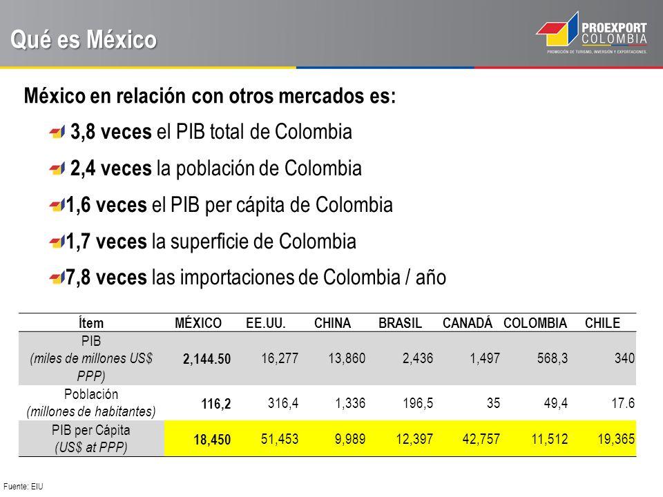 Qué es México México en relación con otros mercados es: Fuente: EIU ÍtemMÉXICOEE.UU.CHINABRASILCANADÁCOLOMBIACHILE PIB (miles de millones US$ PPP) 2,144.50 16,27713,8602,4361,497 568,3 340 Población (millones de habitantes) 116,2 316,41,336 196,5 35 49,4 17.6 PIB per Cápita (US$ at PPP) 18,450 51,4539,98912,39742,757 11,51219,365 3,8 veces el PIB total de Colombia 2,4 veces la población de Colombia 1,6 veces el PIB per cápita de Colombia 1,7 veces la superficie de Colombia 7,8 veces las importaciones de Colombia / año