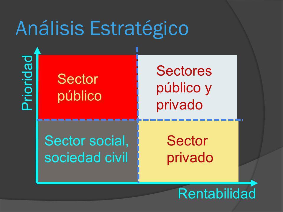 Análisis Estratégico Rentabilidad Prioridad Sector público Sector social, sociedad civil Sectores público y privado Sector privado
