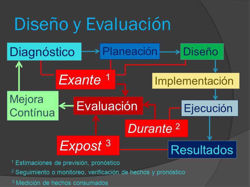 Diseño y Evaluación 1 Estimaciones de previsión, pronóstico Diagnóstico Planeación Diseño Implementación Ejecución Resultados Mejora Contínua Exante 1