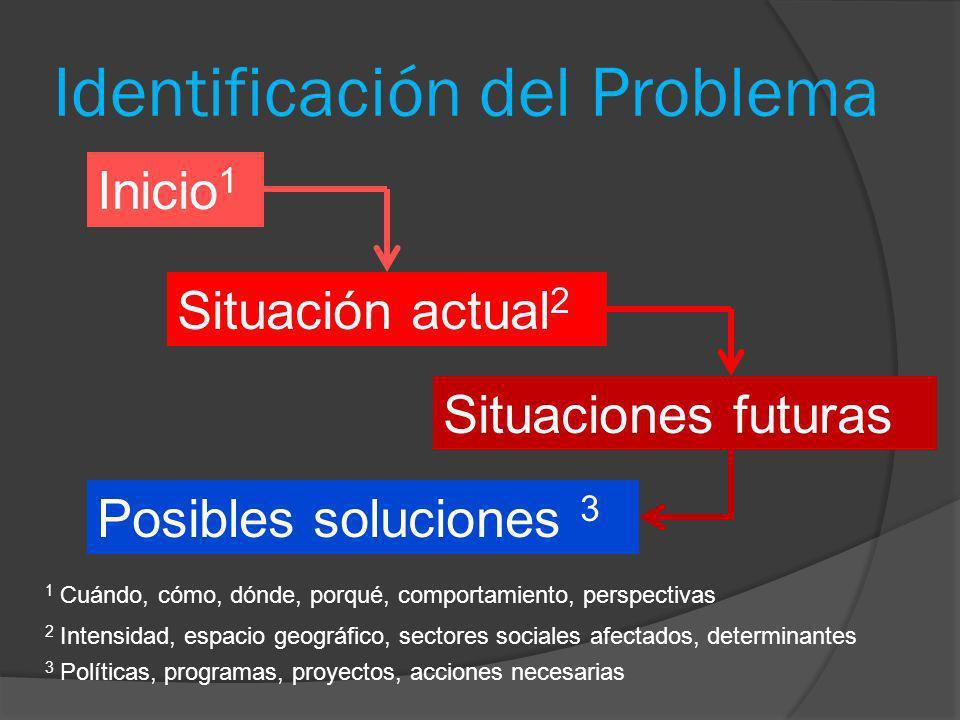 Identificación del Problema Inicio 1 Situación actual 2 Situaciones futuras Posibles soluciones 3 1 Cuándo, cómo, dónde, porqué, comportamiento, persp