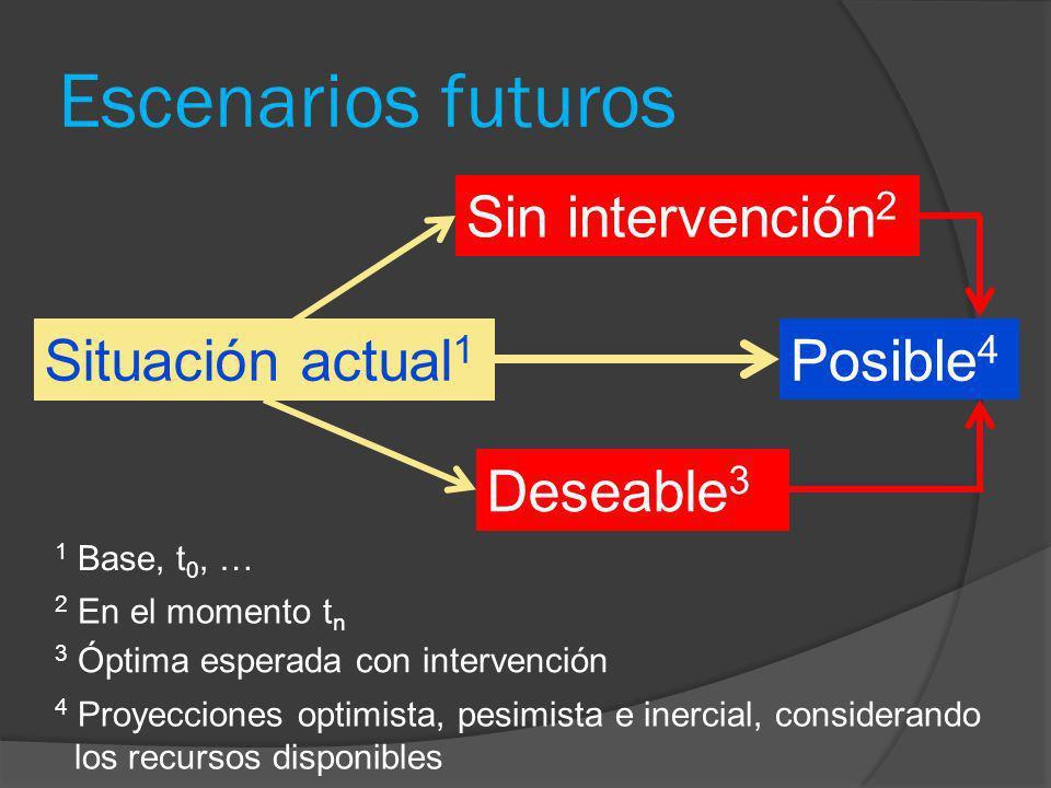 Escenarios futuros Situación actual 1 Sin intervención 2 Deseable 3 Posible 4 4 Proyecciones optimista, pesimista e inercial, considerando los recurso