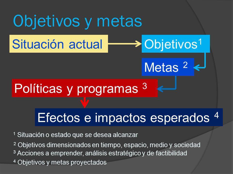 Objetivos y metas Situación actualObjetivos 1 Efectos e impactos esperados 4 Políticas y programas 3 Metas 2 3 Acciones a emprender, análisis estratég