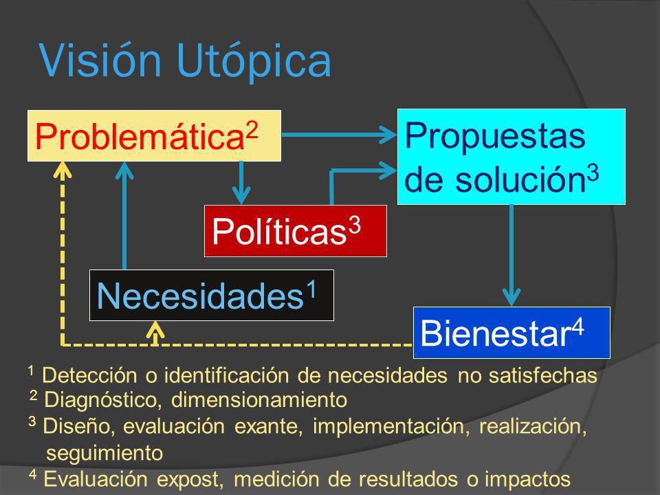 Visión Utópica Necesidades 1 Problemática 2 Propuestas de solución 3 Bienestar 4 Políticas 3 1 Detección o identificación de necesidades no satisfecha