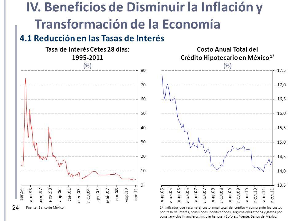 4.1 Reducción en las Tasas de Interés Tasa de Interés Cetes 28 días: 1995-2011 (%) 1/ Indicador que resume el costo anual total del crédito y comprend