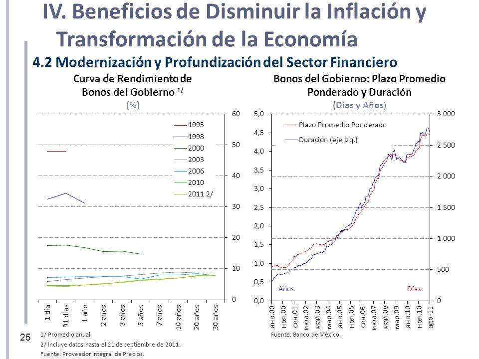 1/ Promedio anual. 2/ Incluye datos hasta el 21 de septiembre de 2011. Fuente: Proveedor Integral de Precios. Curva de Rendimiento de Bonos del Gobier