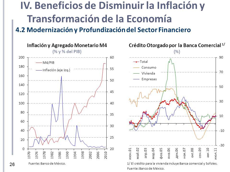Inflación y Agregado Monetario M4 (% y % del PIB) Crédito Otorgado por la Banca Comercial 1/ (%) 1/ El crédito para la vivienda incluye Banca comercia