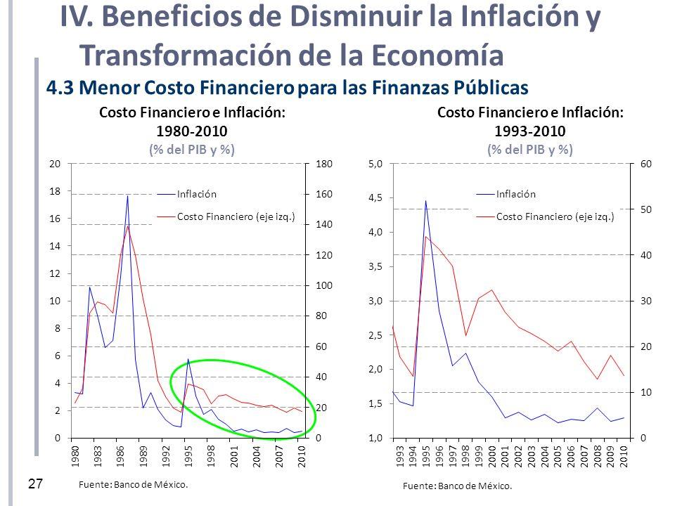 Costo Financiero e Inflación: 1980-2010 (% del PIB y %) 4.3 Menor Costo Financiero para las Finanzas Públicas Costo Financiero e Inflación: 1993-2010