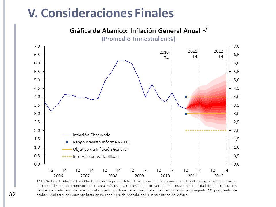 32 V. Consideraciones Finales Gráfica de Abanico: Inflación General Anual 1/ (Promedio Trimestral en %) 1/ La Gráfica de Abanico (Fan Chart) muestra l