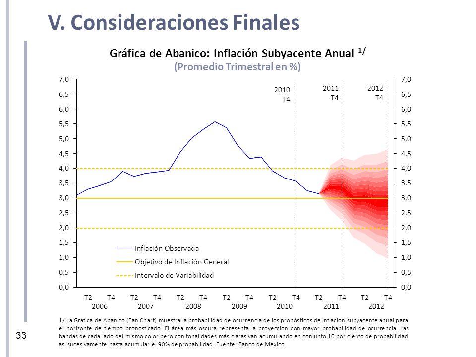 33 V. Consideraciones Finales Gráfica de Abanico: Inflación Subyacente Anual 1/ (Promedio Trimestral en %) 1/ La Gráfica de Abanico (Fan Chart) muestr