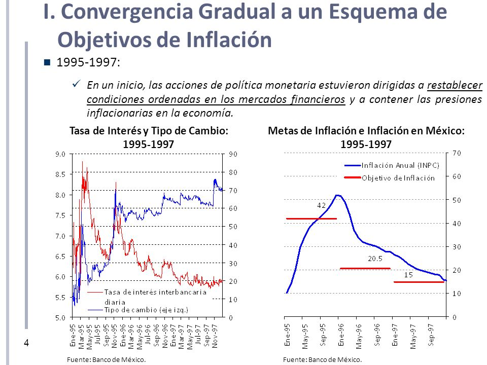 1995-1997: En un inicio, las acciones de política monetaria estuvieron dirigidas a restablecer condiciones ordenadas en los mercados financieros y a c
