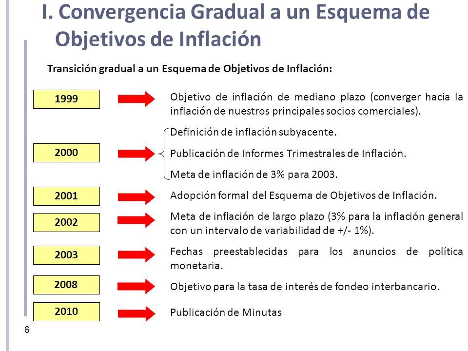 Transición gradual a un Esquema de Objetivos de Inflación: 2000 1999 2001 2002 2003 Objetivo de inflación de mediano plazo (converger hacia la inflaci