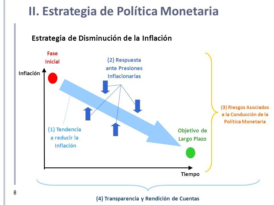 Inflación Fase Inicial Objetivo de Largo Plazo (1) Tendencia a reducir la Inflación Tiempo (2) Respuesta ante Presiones Inflacionarias Estrategia de D