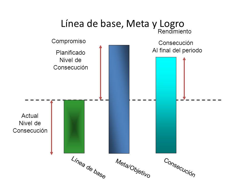 Línea de base, Meta y Logro Línea de base Compromiso Actual Nivel de Consecución Rendimiento Consecución Al final del periodo Meta/Objetivo Planificado Nivel de Consecución