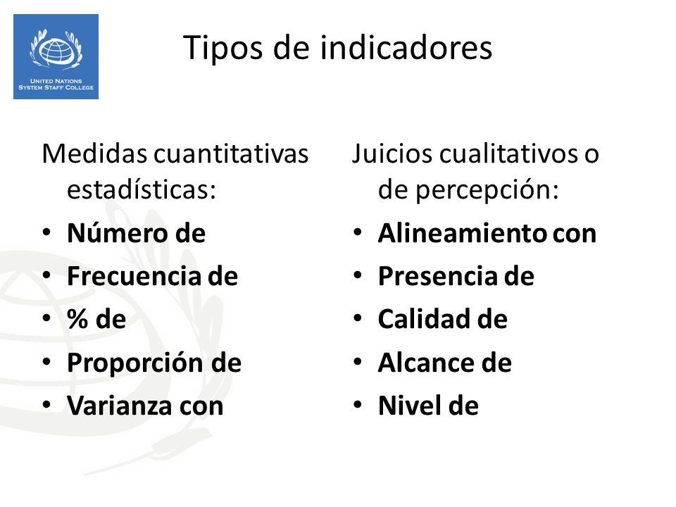 Tipos de indicadores Medidas cuantitativas estadísticas: Número de Frecuencia de % de Proporción de Varianza con Juicios cualitativos o de percepción: Alineamiento con Presencia de Calidad de Alcance de Nivel de