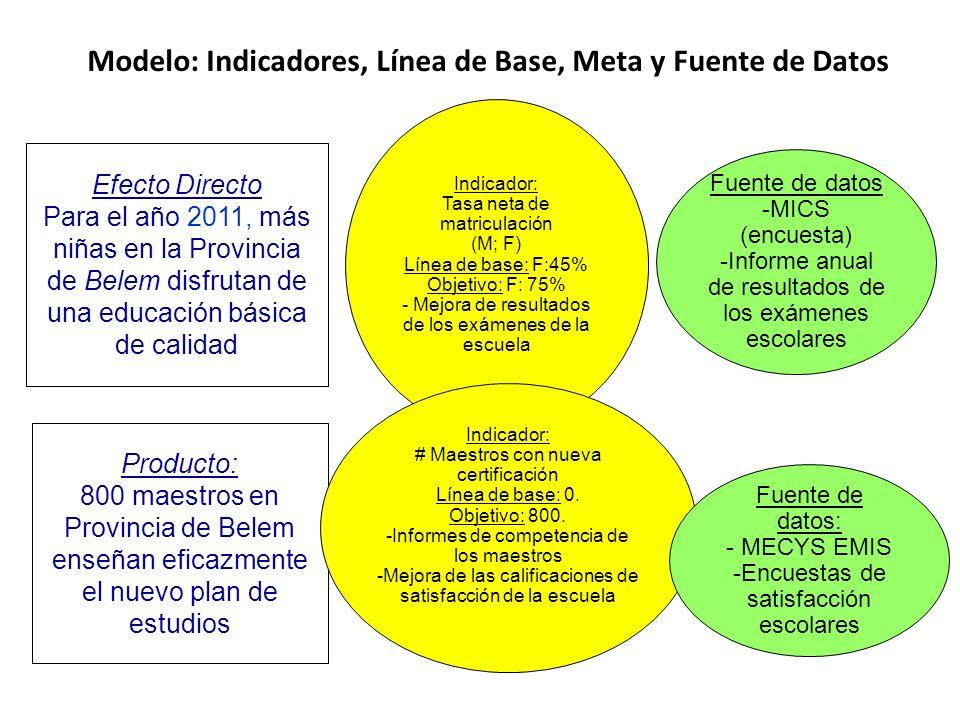 Modelo: Indicadores, Línea de Base, Meta y Fuente de Datos Producto: 800 maestros en Provincia de Belem enseñan eficazmente el nuevo plan de estudios Efecto Directo Para el año 2011, más niñas en la Provincia de Belem disfrutan de una educación básica de calidad Indicador: Tasa neta de matriculación (M; F) Línea de base: F:45% Objetivo: F: 75% - Mejora de resultados de los exámenes de la escuela Fuente de datos -MICS (encuesta) -Informe anual de resultados de los exámenes escolares Indicador: # Maestros con nueva certificación Línea de base: 0.