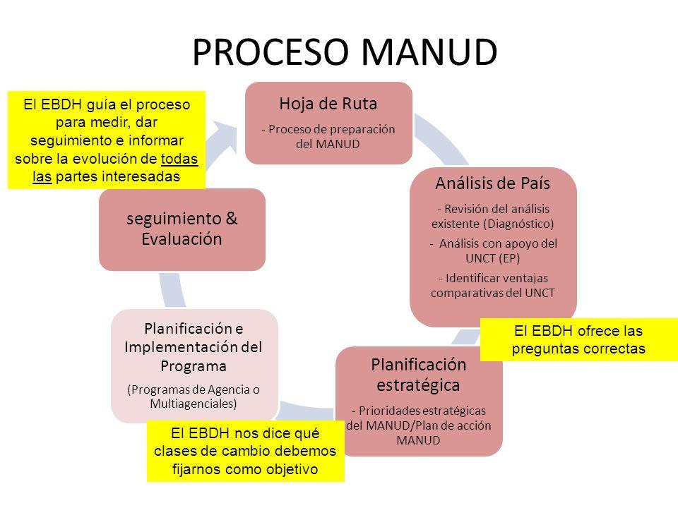Hoja de Ruta - Proceso de preparación del MANUD Análisis de País - Revisión del análisis existente (Diagnóstico) - Análisis con apoyo del UNCT (EP) - Identificar ventajas comparativas del UNCT Planificación estratégica - Prioridades estratégicas del MANUD/Plan de acción MANUD Planificación e Implementación del Programa (Programas de Agencia o Multiagenciales) seguimiento & Evaluación PROCESO MANUD El EBDH ofrece las preguntas correctas El EBDH guía el proceso para medir, dar seguimiento e informar sobre la evolución de todas las partes interesadas El EBDH nos dice qué clases de cambio debemos fijarnos como objetivo