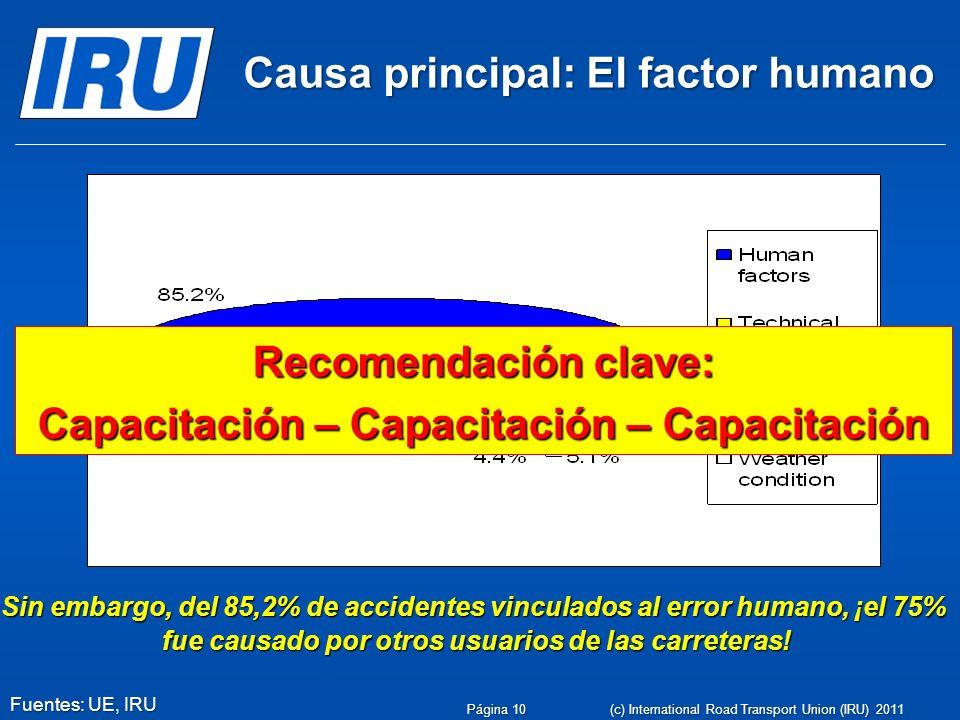 Causa principal: El factor humano Sin embargo, del 85,2% de accidentes vinculados al error humano, ¡el 75% fue causado por otros usuarios de las carre