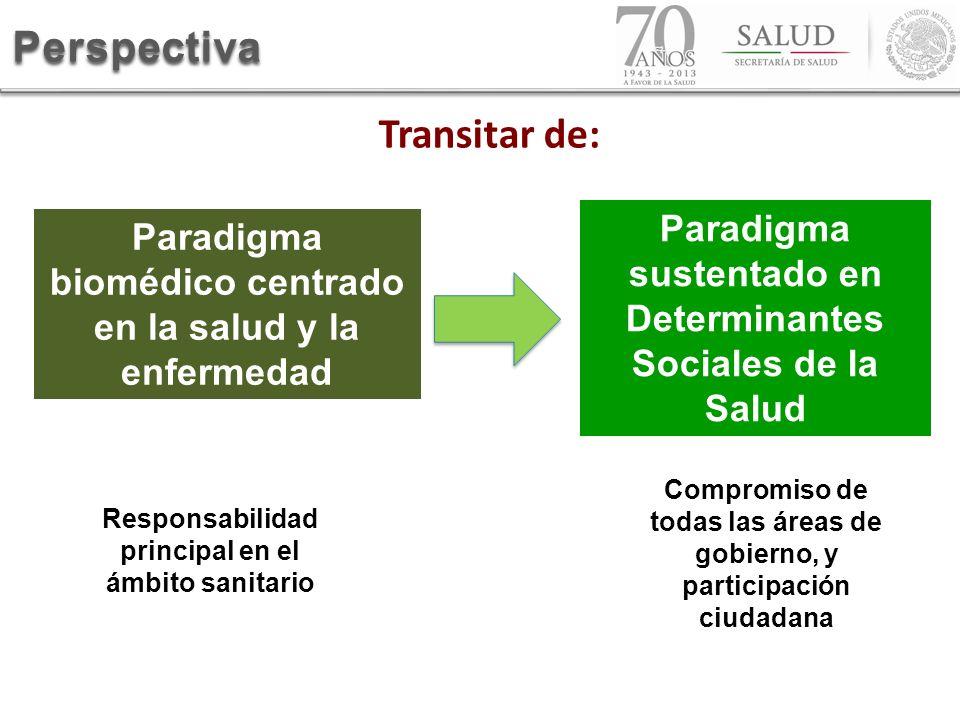 Perspectiva Paradigma biomédico centrado en la salud y la enfermedad Responsabilidad principal en el ámbito sanitario Paradigma sustentado en Determin
