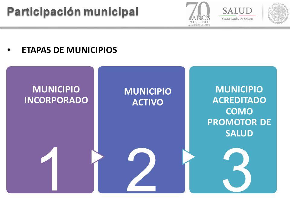 ETAPAS DE MUNICIPIOS Participación municipal MUNICIPIO INCORPORADO MUNICIPIO ACTIVO MUNICIPIO ACREDITADO COMO PROMOTOR DE SALUD 1 23