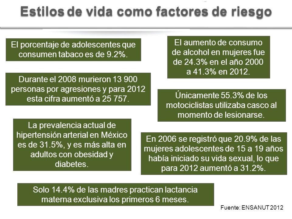 Estilosde vida como factores de riesgo Estilos de vida como factores de riesgo Fuente: ENSANUT 2012 En 2006 se registró que 20.9% de las mujeres adole
