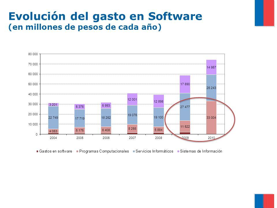Evolución del gasto en Software (en millones de pesos de cada año)
