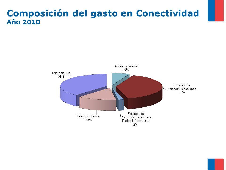 Composición del gasto en Conectividad Año 2010